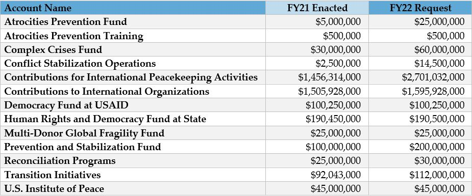 PPWG funding requests for FY2022.